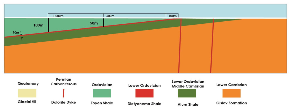 Schematiskt tvärsnitt som visar resursberäkning till 100 meters djup och bara omfattar dictyonemaformationen