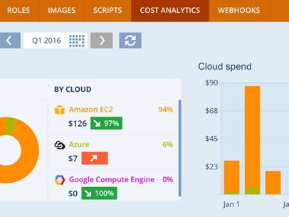Cloud Management Platforms