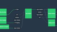 Continuous Integration: Open Source Option