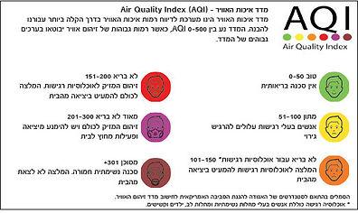 טבלת מדדי איכות האוויר.jpg