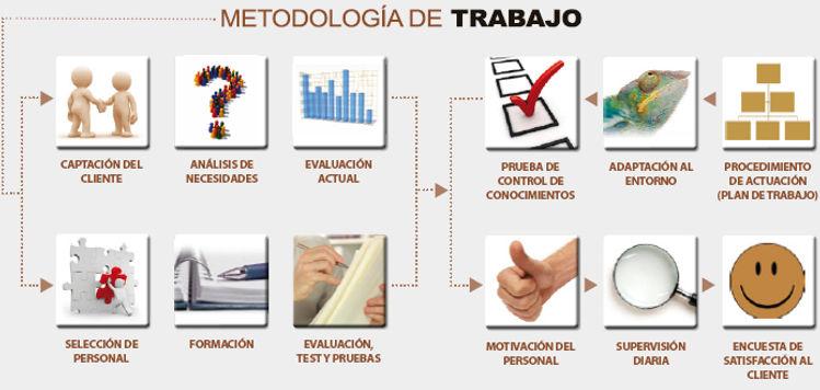 GRUPO SERMA METODOLOGIA DE TRABAJO