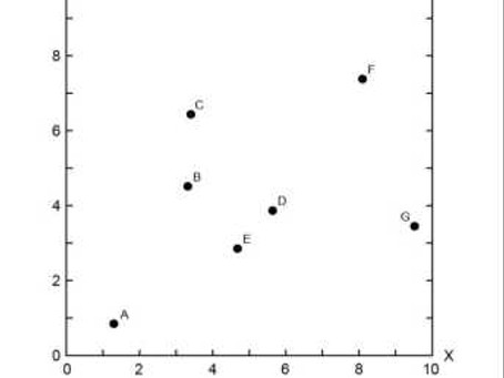 Spatial is Not Special – Nearest Neighbor Index