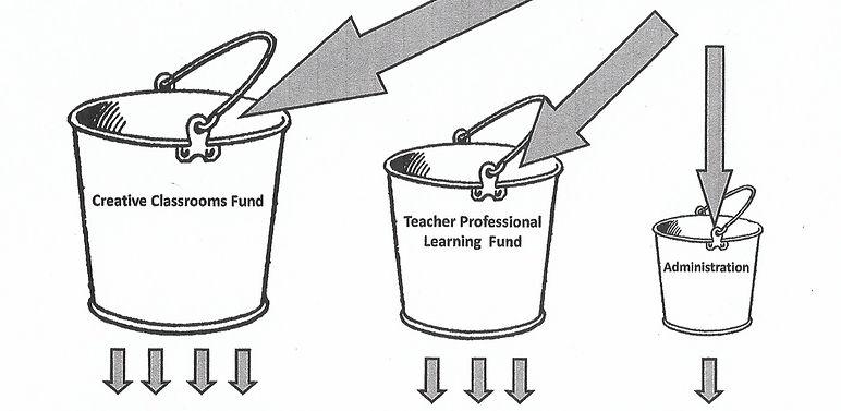 Arts for agct funding stream buckets.jpg