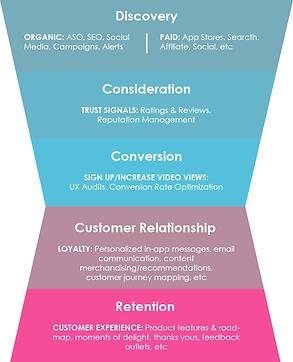 ott-marketing-funnel.png