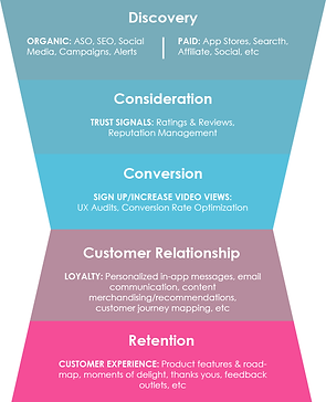 ott-marketing-funnel.png