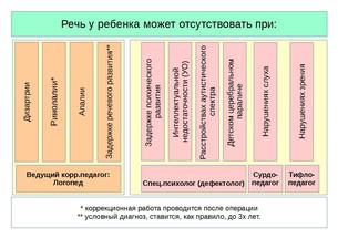 Ребенок не говорит. Куда обращаться в Нижнем Новгороде?
