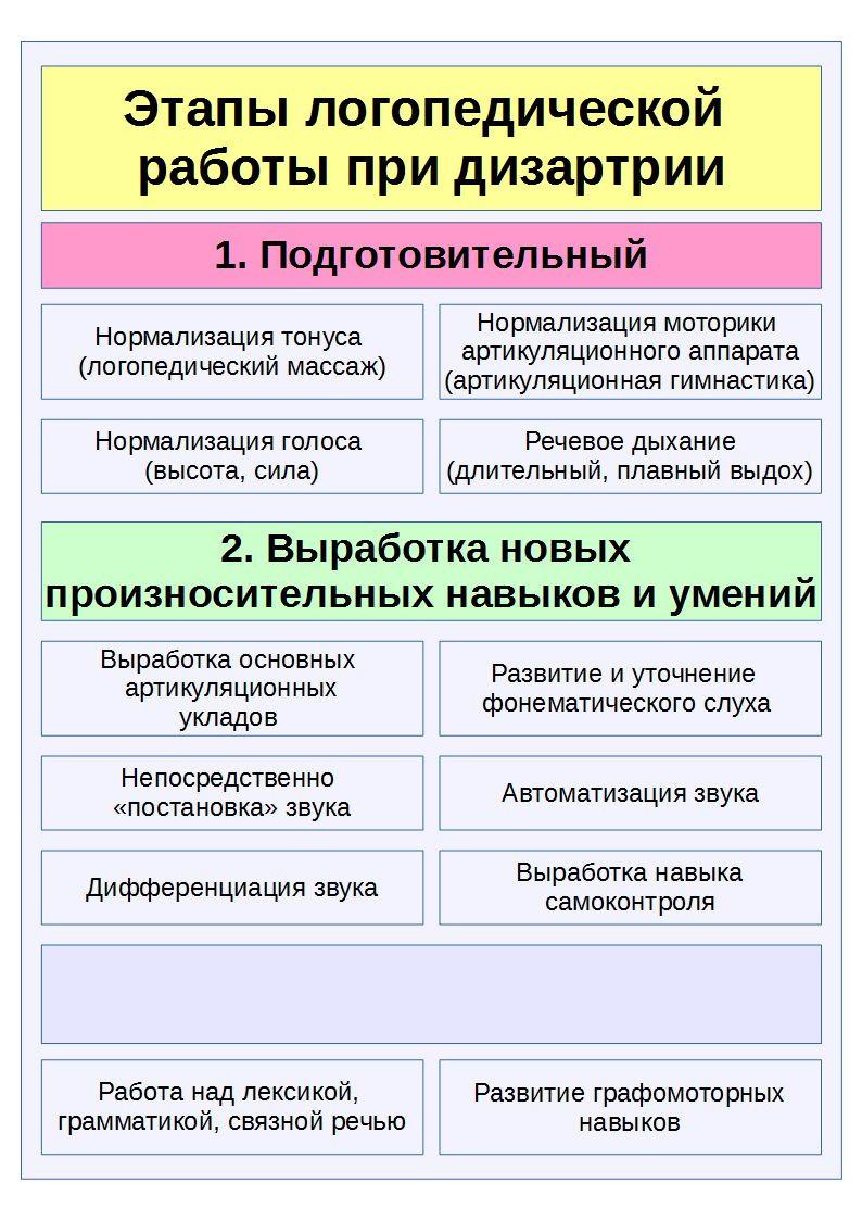 логопед дизартрия нижний новгород