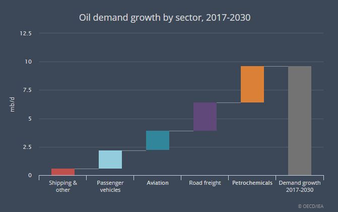 Recent data from the OECD and IEA show petrochemicals as the largest demand driver