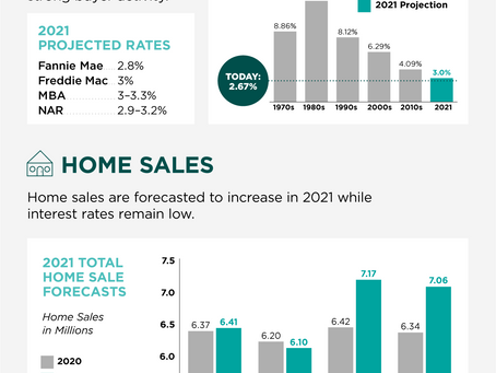 2021 Housing Forecast! Good news!