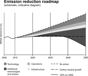 Emission reduction roadmap2.png