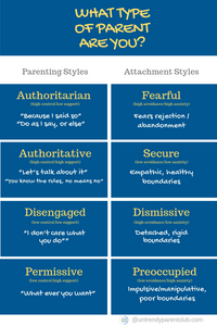 Summary of styles and their corresponding attachment styles