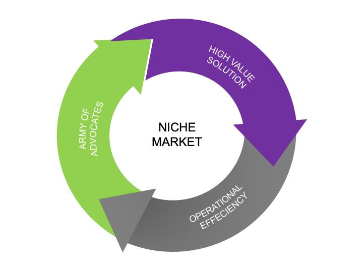 credit: Proxi - niche market flywheel