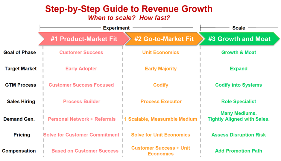 credit: Mark Roberge, Step-by-step guide to SaaS revenue growth - path to growth