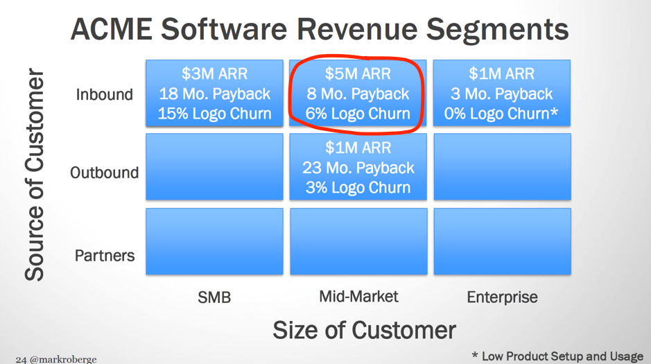 credit: Mark Roberge, Step-by-step guide to SaaS revenue growth - revenue segments analysis
