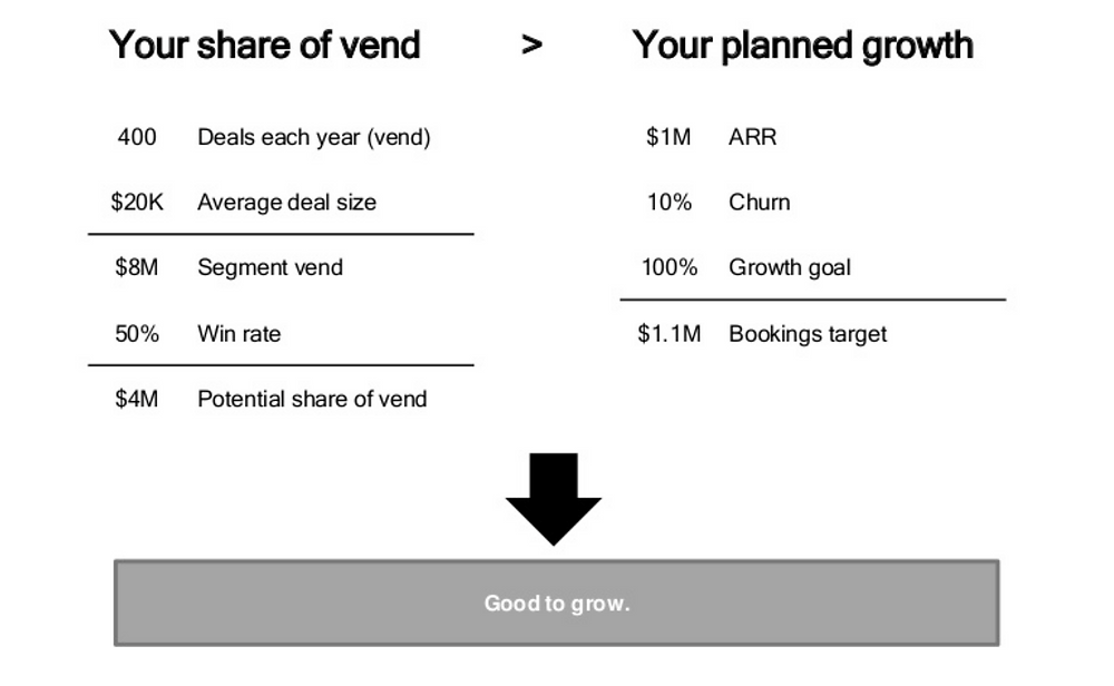 credit: Kate Hopkins - 'Less is more: how to make your funding go further with market focus', vend calculation