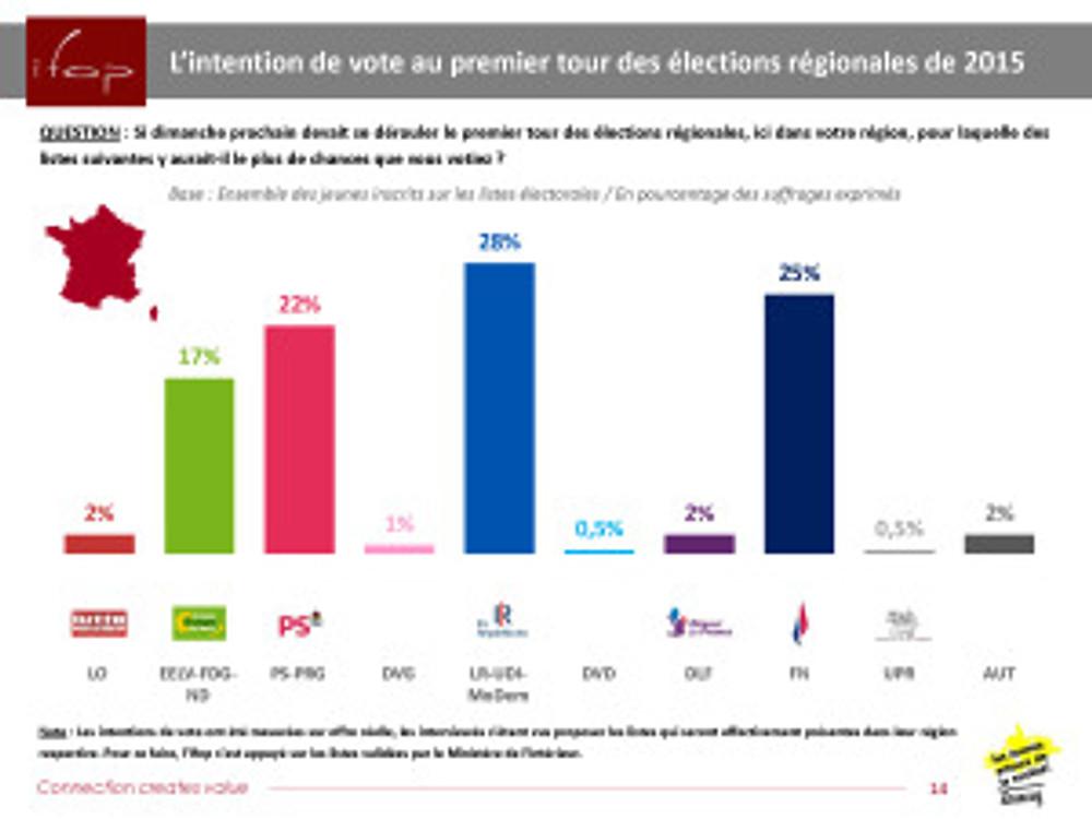 intentions-vote-regionales-Ifop©Anacej