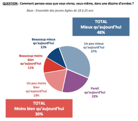 sondage_Ifop_Anacej1©Anacej