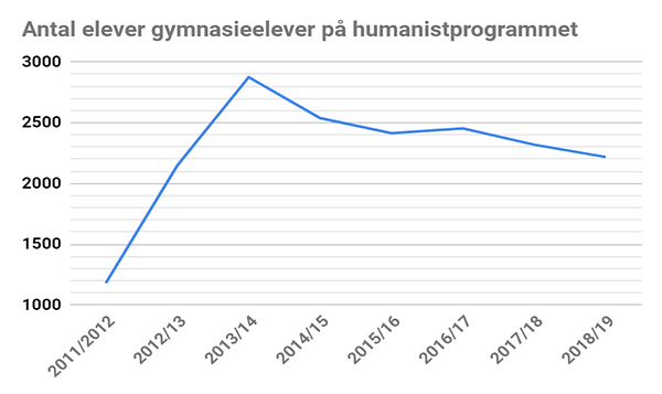 data gymnasie.png