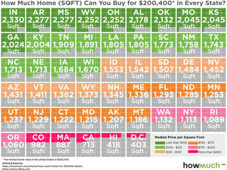 How Much Home Will $200,400 Buy in Each State?