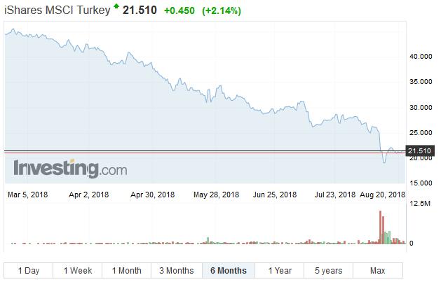 iShares MSCI Turkey ETF, last 6 months