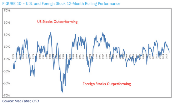 Is it time to invest in U.S. stocks over Foreign stocks?