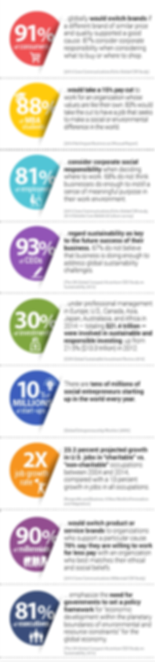 Consumers, Students, CSR, CEOs, Job growth rate, Millennials, sustainability infographic