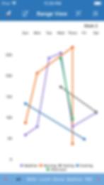 Erratic Graph.png