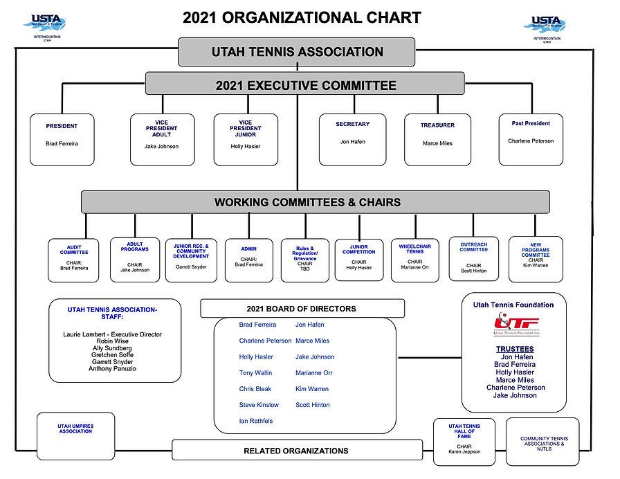 2021 Org Chart.jpg
