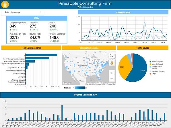 Website analytics data studio example
