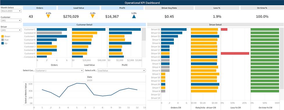 Logistics Operational KPI Dashboard example.PNG