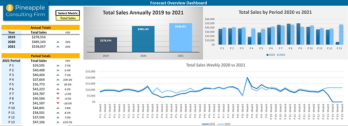 CFO Forecast Dashboard example.PNG