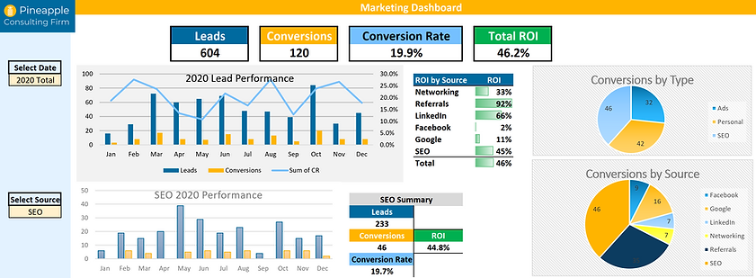 Marketing Dashboard sbo example.PNG