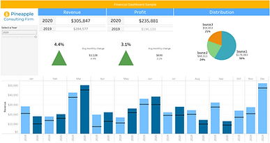 This is a Tableau dashbord example that links directly to Quickbooks