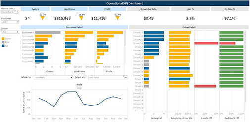 Operational dashboard tableau.PNG