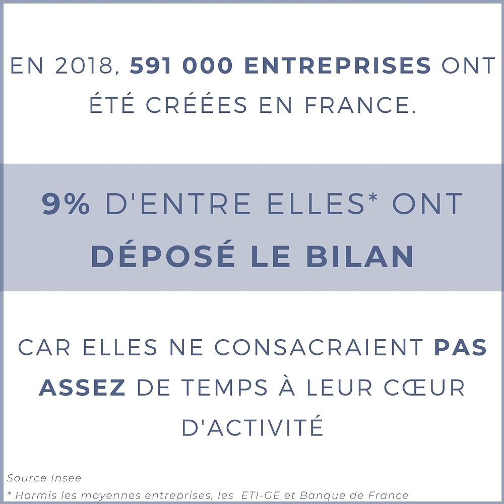 En 2018, 591 000 entreprises ont été créées en France. 9% d'entre elles ont déposé le bilan car elles ne consacraient pas assez de temps à leur cœur d'activité.