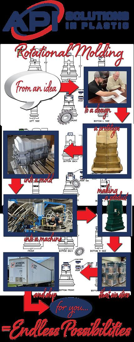 rotational-molding-banner-process-API.pn