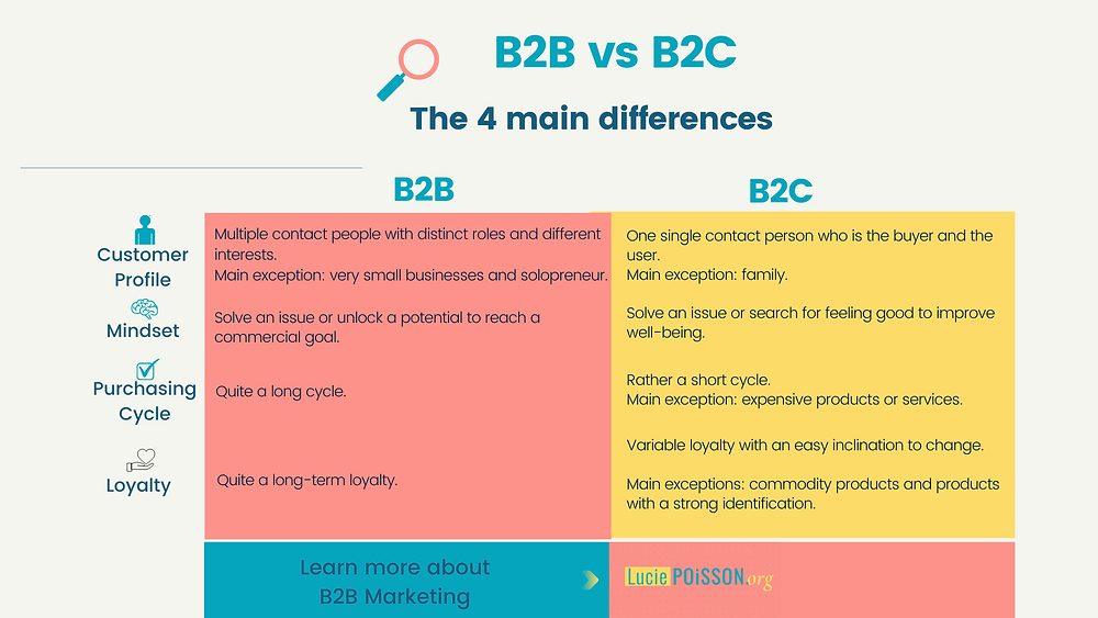 B2B vs B2C: 4 main differences in 1 image