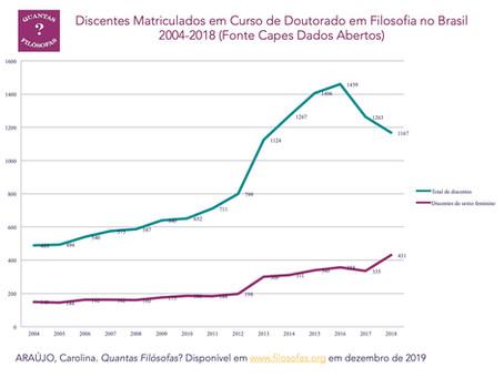 Doutorandos(as) em Filosofia no Brasil 2004-2018