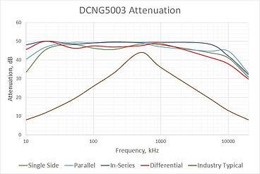 DC EMI filter DCNG5003 Spectrum
