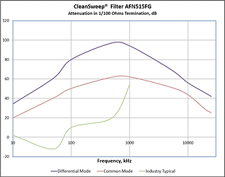 CleanSweep AF Series AC EMI Filter Attenuation