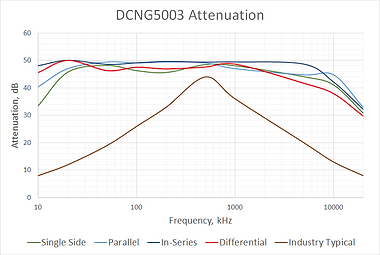 DCNG5003-Frequency.png