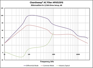 Attenuation of CleanSweep AC EMI Filter AP Series
