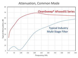 CleanSweep AFxxxxEG EMI Filter Differential Mode Comparison