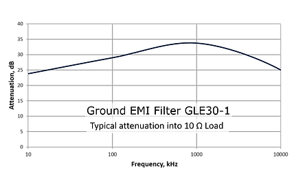 Ground EMI Filter GLE30-1 Frequency Response