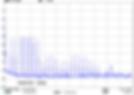 HomePlug AV2 PLC Spectrum