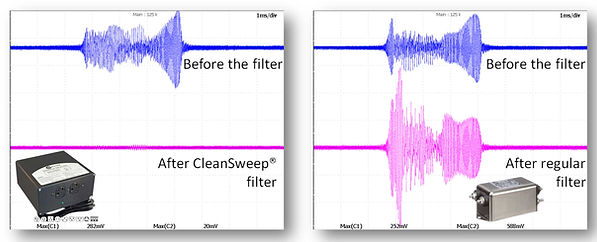Comparative performance of CleanSweep® AC EMI filters vs. conventional filters