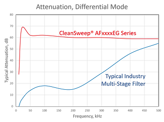 CleanSweep AFxxxxEG EMI Filter Differential Mode Comparison