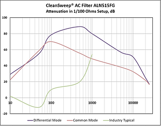 Attenuation of CleanSweep AC EMI Filter AL Series