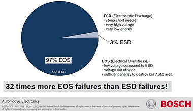 EOS damage, EOS, Electrical overstress