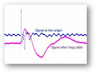 Change of the shape of the signal with long cable